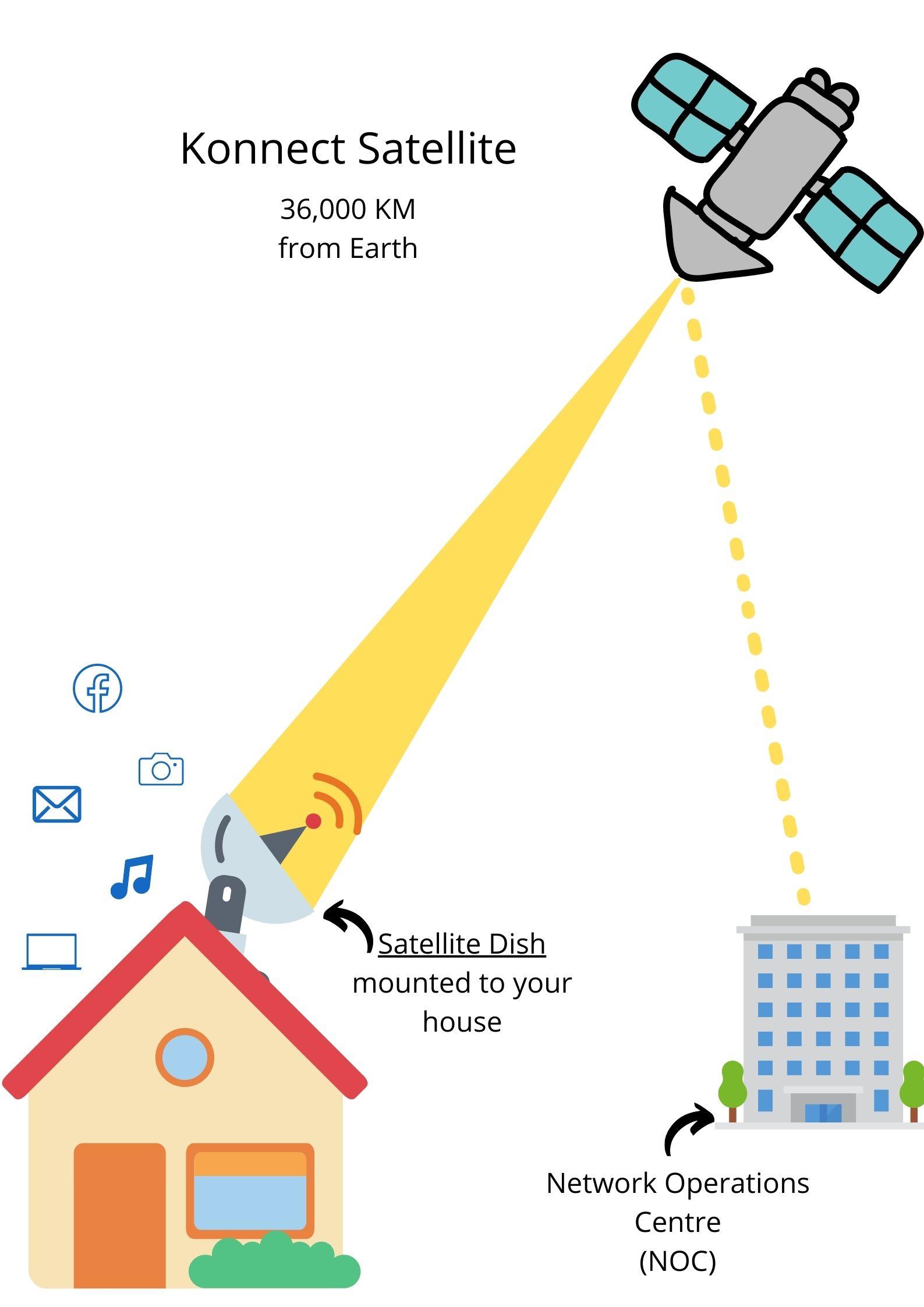How Does Satellite Broadband Work?